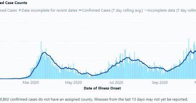 COVID graph Nov 10