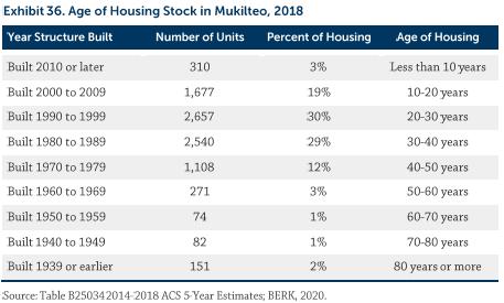 Mukilteo Housing Action Plan