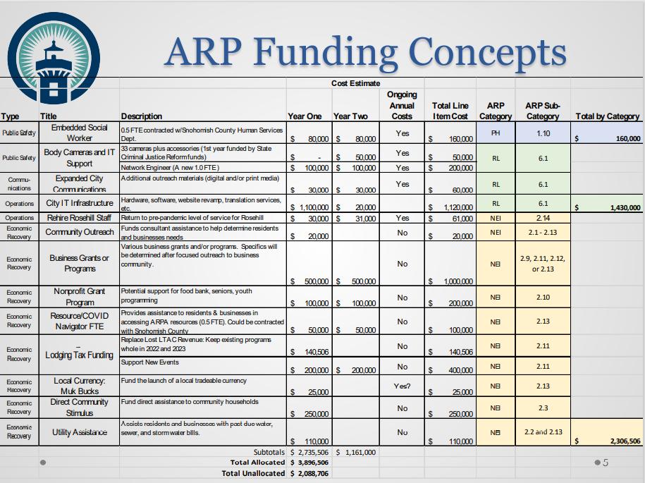 Mukilteo ARPA Funding